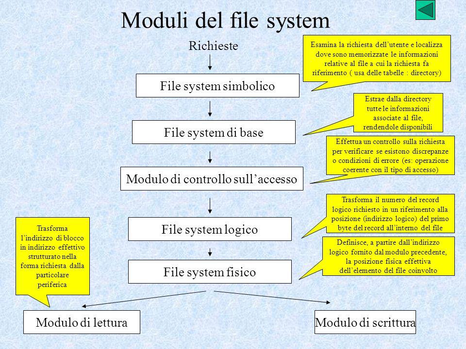 Moduli del file system Richieste File system simbolico File system di base Modulo di controllo sullaccesso File system logico File system fisico Modul