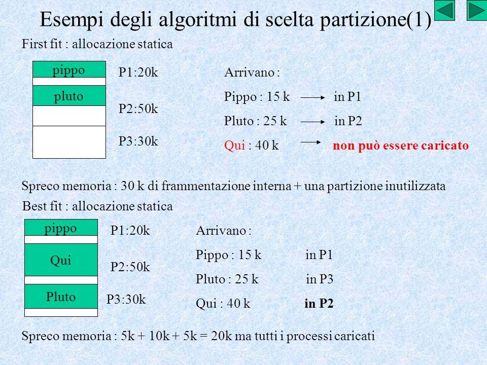 Esempi degli algoritmi di scelta partizione(1) First fit : allocazione statica P1:20k P2:50k P3:30k Arrivano : Pippo : 15 k in P1 Pluto : 25 k in P2 Q