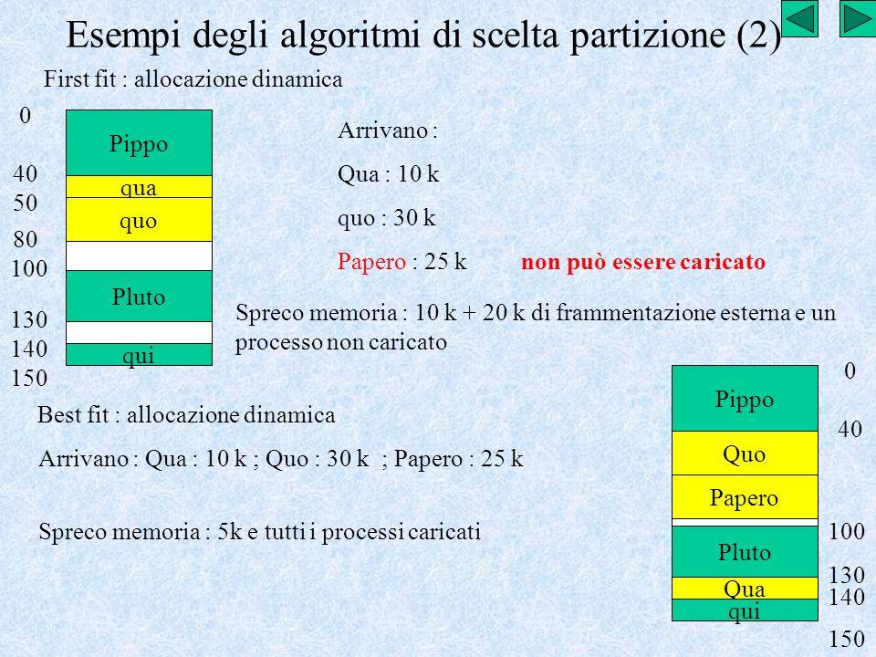 Esempi degli algoritmi di scelta partizione (2) First fit : allocazione dinamica Pippo Pluto qui 0 40 100 130 140 150 Arrivano : Qua : 10 k quo : 30 k