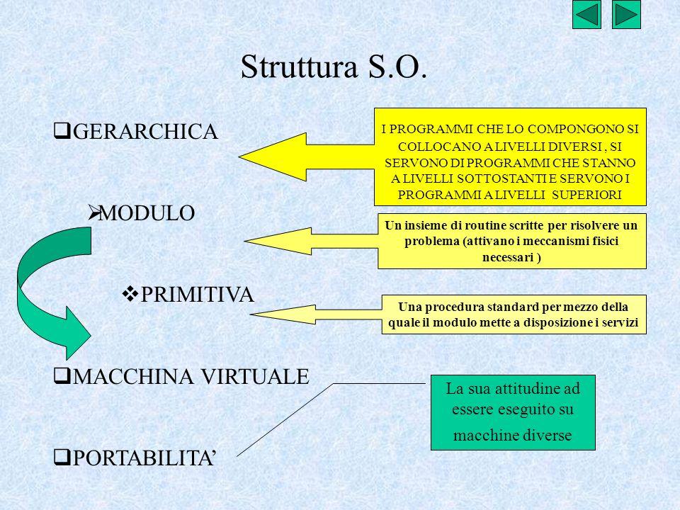 Struttura S.O. GERARCHICA MODULO PRIMITIVA MACCHINA VIRTUALE PORTABILITA I PROGRAMMI CHE LO COMPONGONO SI COLLOCANO A LIVELLI DIVERSI, SI SERVONO DI P