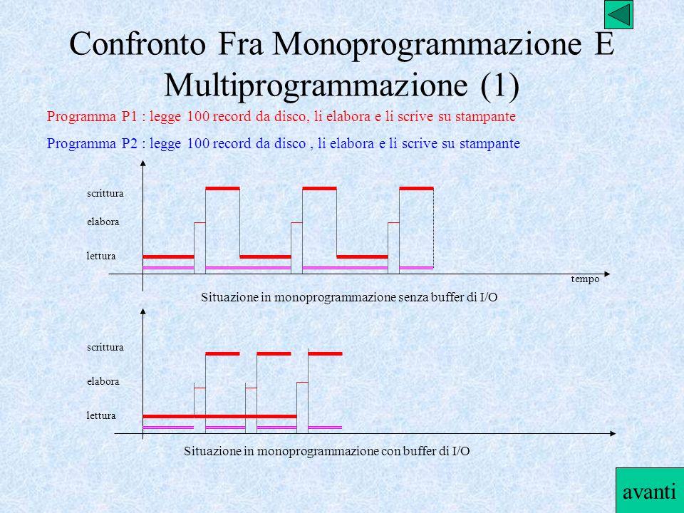 Confronto Fra Monoprogrammazione E Multiprogrammazione (1) Programma P1 : legge 100 record da disco, li elabora e li scrive su stampante Programma P2
