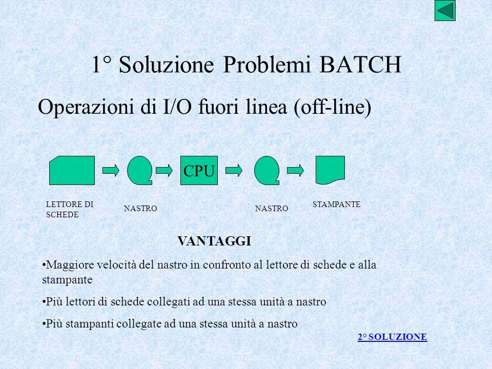 1° Soluzione Problemi BATCH Operazioni di I/O fuori linea (off-line) CPU LETTORE DI SCHEDE STAMPANTE NASTRO VANTAGGI Maggiore velocità del nastro in c