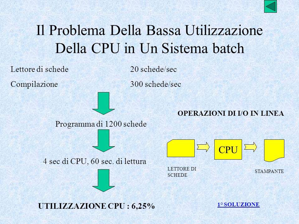 Il Problema Della Bassa Utilizzazione Della CPU in Un Sistema batch Lettore di schede20 schede/sec Compilazione300 schede/sec Programma di 1200 schede