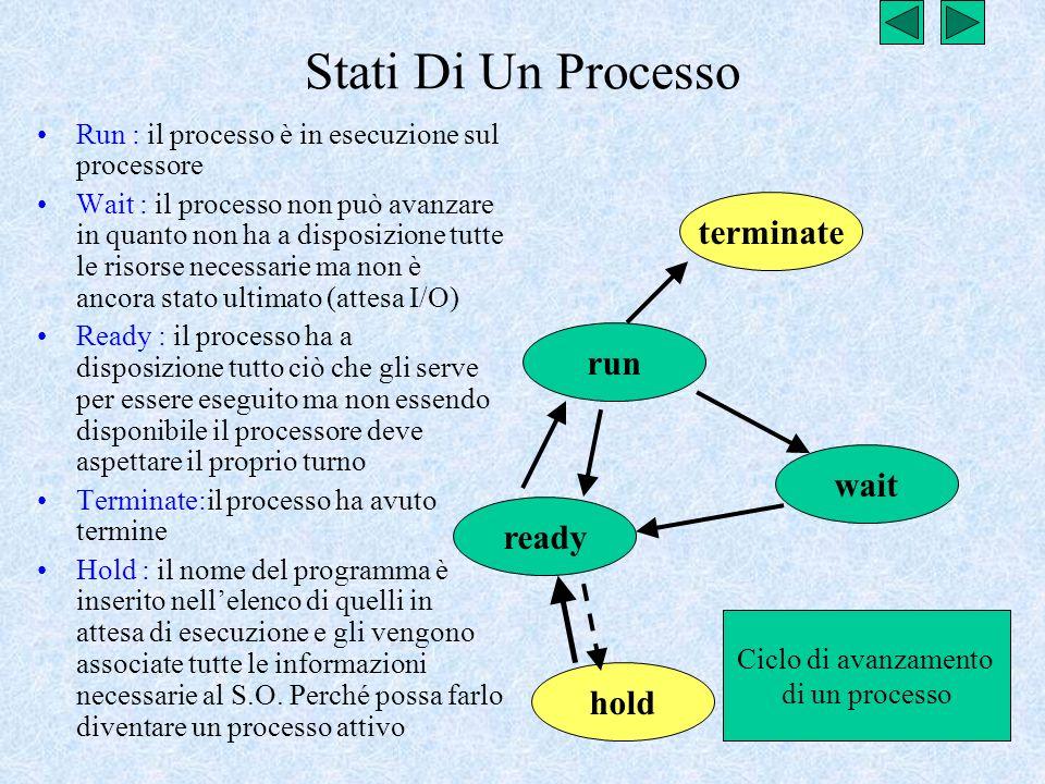 Stati Di Un Processo Run : il processo è in esecuzione sul processore Wait : il processo non può avanzare in quanto non ha a disposizione tutte le ris