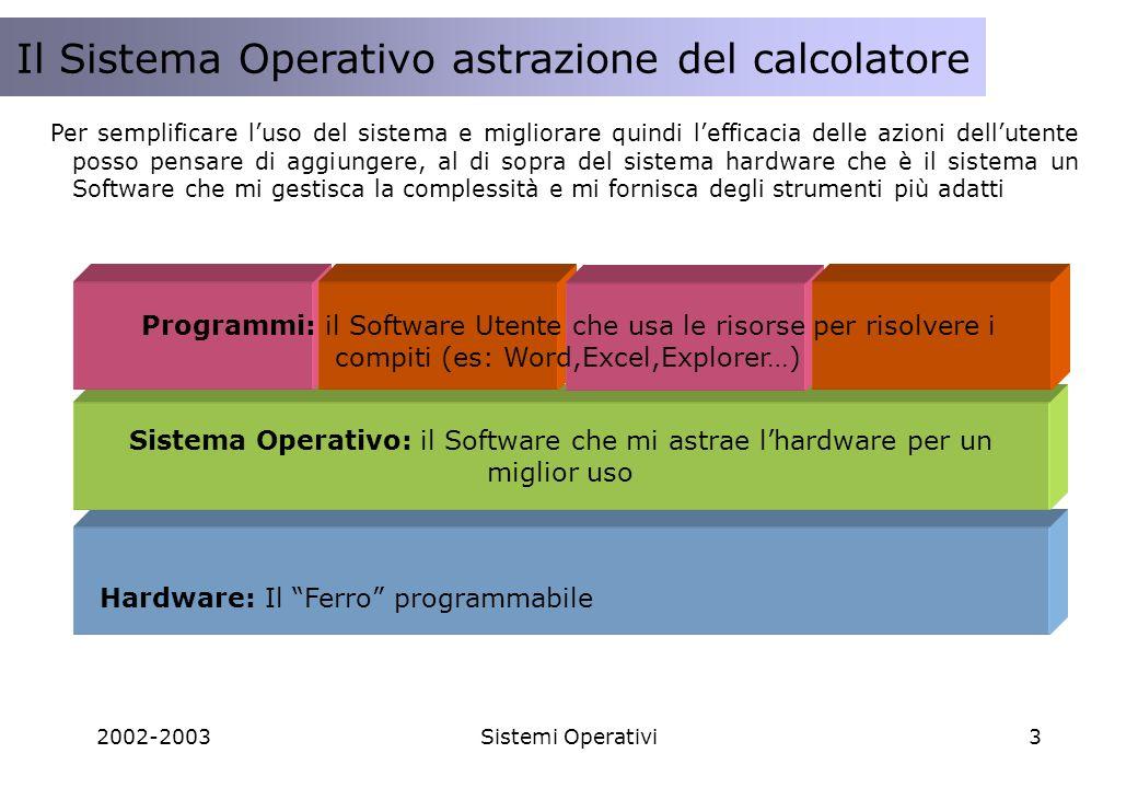 2002-2003Sistemi Operativi3 Il modello Client/Server Il Sistema Operativo astrazione del calcolatore Per semplificare luso del sistema e migliorare quindi lefficacia delle azioni dellutente posso pensare di aggiungere, al di sopra del sistema hardware che è il sistema un Software che mi gestisca la complessità e mi fornisca degli strumenti più adatti Hardware: Il Ferro programmabile Sistema Operativo: il Software che mi astrae lhardware per un miglior uso Programmi: il Software Utente che usa le risorse per risolvere i compiti (es: Word,Excel,Explorer…)