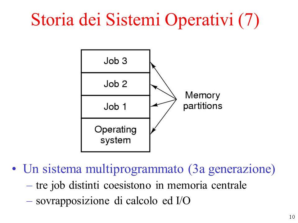 10 Storia dei Sistemi Operativi (7) Un sistema multiprogrammato (3a generazione) –tre job distinti coesistono in memoria centrale –sovrapposizione di