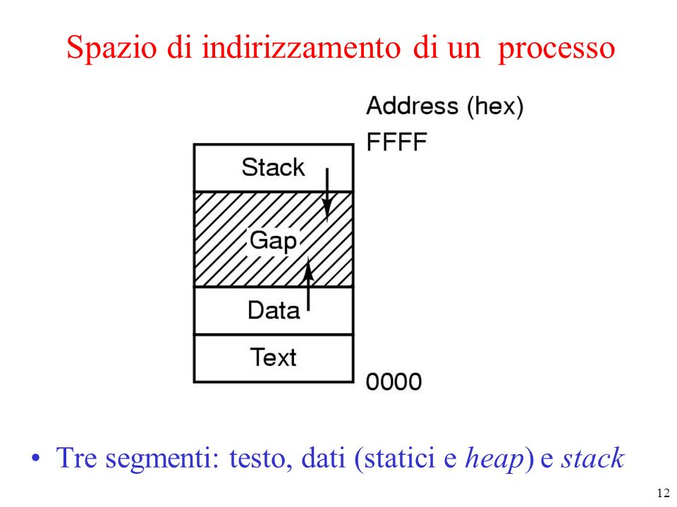12 Spazio di indirizzamento di un processo Tre segmenti: testo, dati (statici e heap) e stack