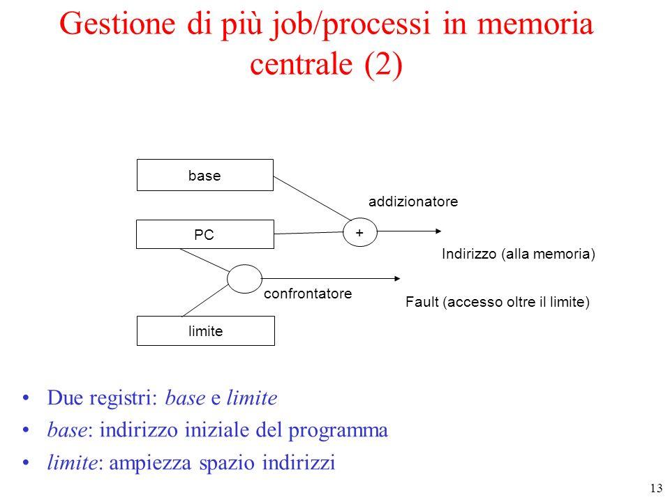 13 Gestione di più job/processi in memoria centrale (2) Due registri: base e limite base: indirizzo iniziale del programma limite: ampiezza spazio ind