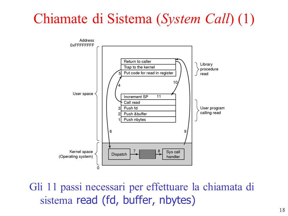 18 Chiamate di Sistema (System Call) (1) Gli 11 passi necessari per effettuare la chiamata di sistema read (fd, buffer, nbytes)