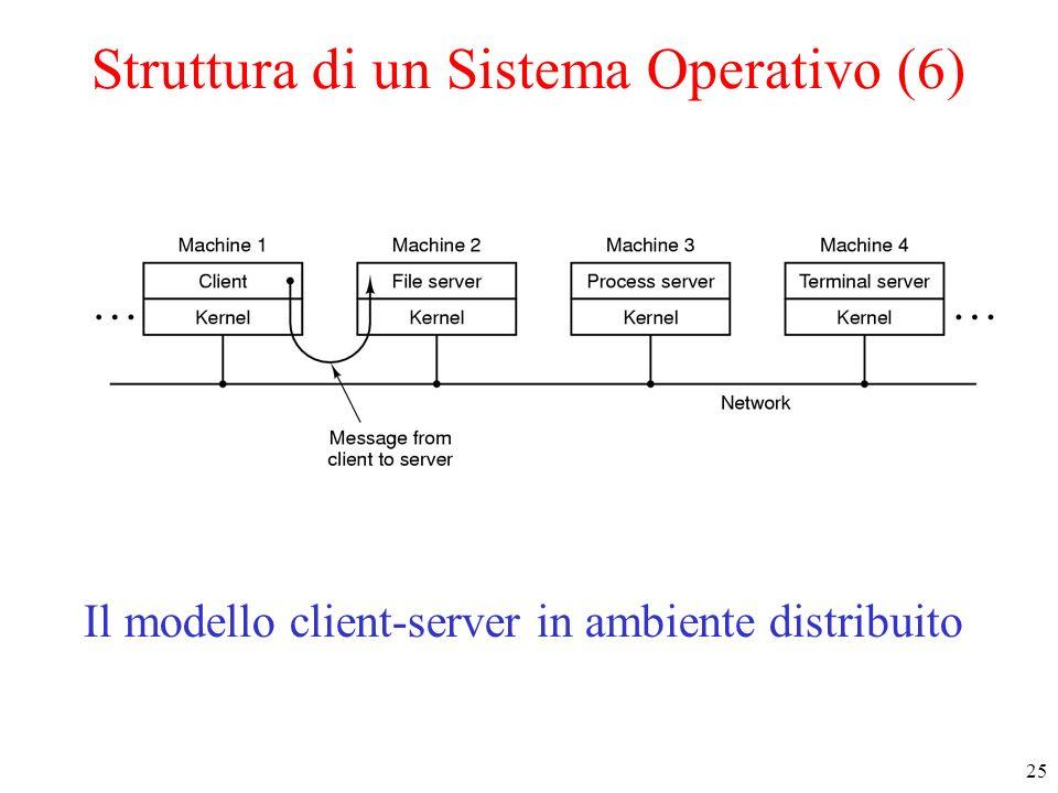 25 Struttura di un Sistema Operativo (6) Il modello client-server in ambiente distribuito