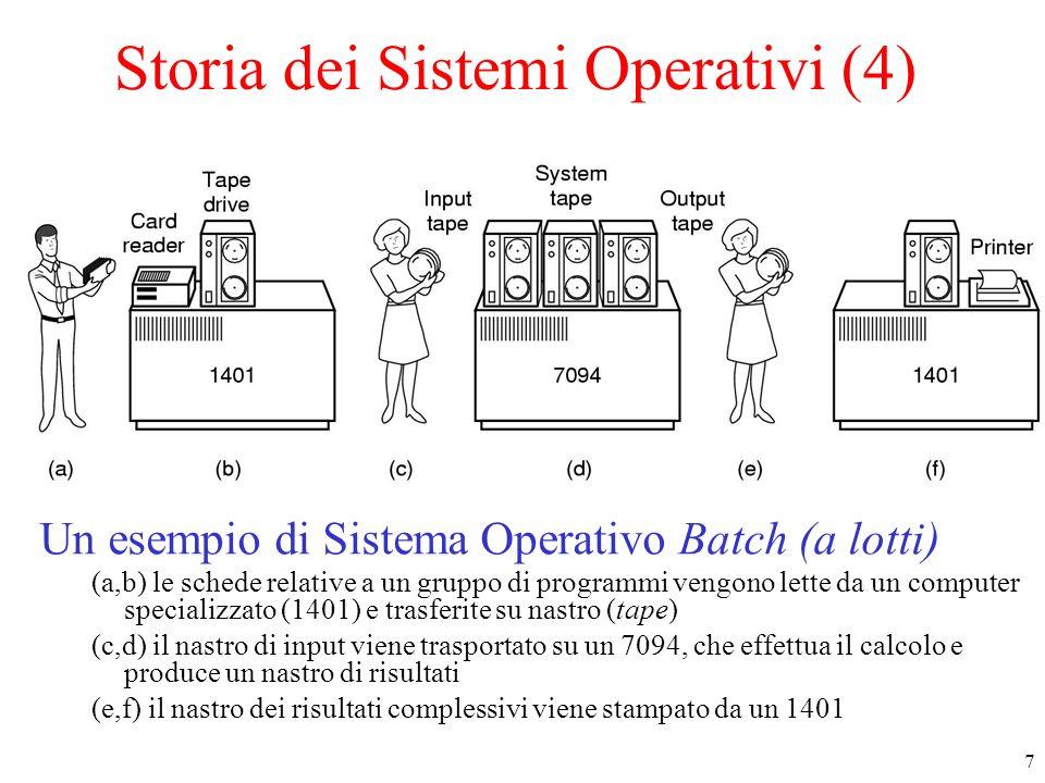 7 Storia dei Sistemi Operativi (4) Un esempio di Sistema Operativo Batch (a lotti) (a,b) le schede relative a un gruppo di programmi vengono lette da