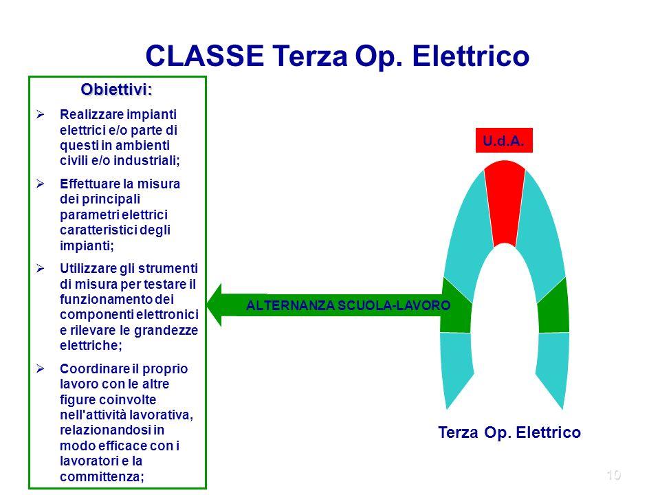 10 ALTERNANZA SCUOLA-LAVORO U.d.A. CLASSE Terza Op.