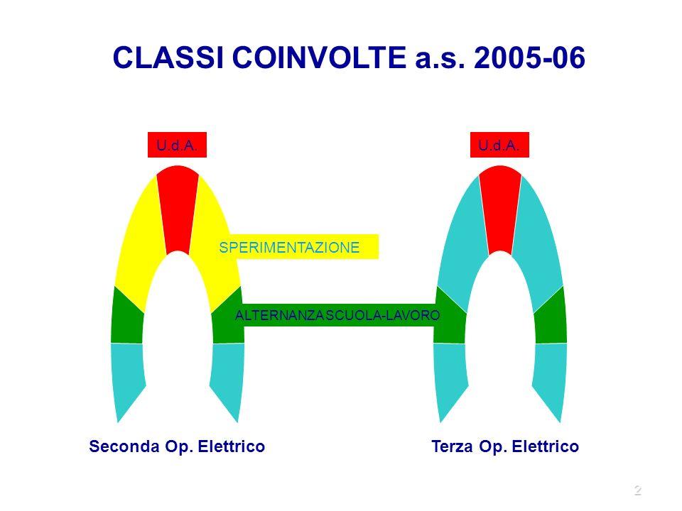 2 SPERIMENTAZIONE ALTERNANZA SCUOLA-LAVORO U.d.A. CLASSI COINVOLTE a.s.