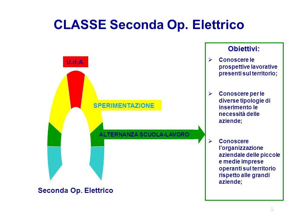 9 SPERIMENTAZIONE ALTERNANZA SCUOLA-LAVORO U.d.A. CLASSE Seconda Op.