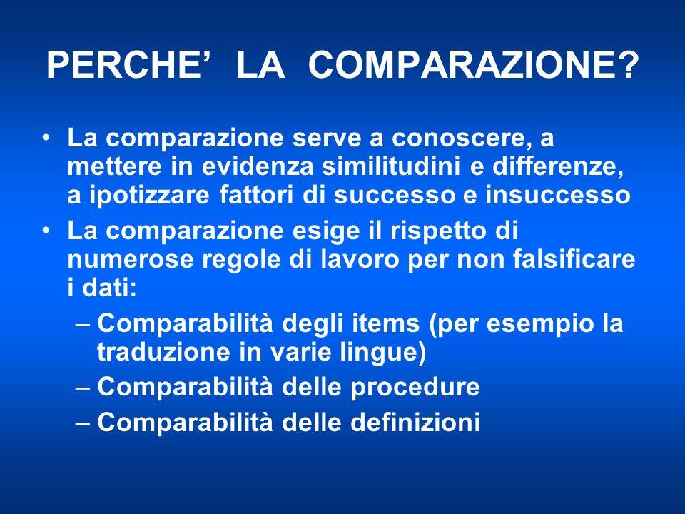 PERCHE LA COMPARAZIONE? La comparazione serve a conoscere, a mettere in evidenza similitudini e differenze, a ipotizzare fattori di successo e insucce