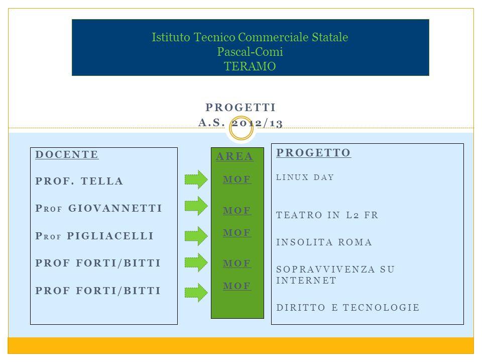 PROGETTI A.S. 2012/13 Istituto Tecnico Commerciale Statale Pascal-Comi TERAMO DOCENTE PROF.