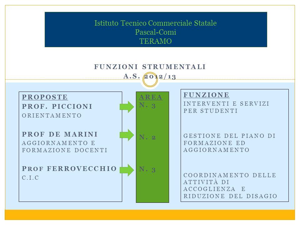 PROGETTI VARI Istituto Tecnico Commerciale Statale Pascal-Comi TERAMO FUNZIONI STRUMENTALI ATTIVITA DI GS-GSS.