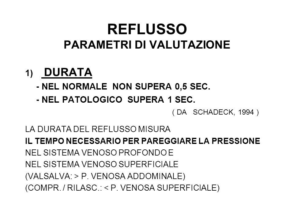 REFLUSSO PARAMETRI DI VALUTAZIONE 1) DURATA - NEL NORMALE NON SUPERA 0,5 SEC.