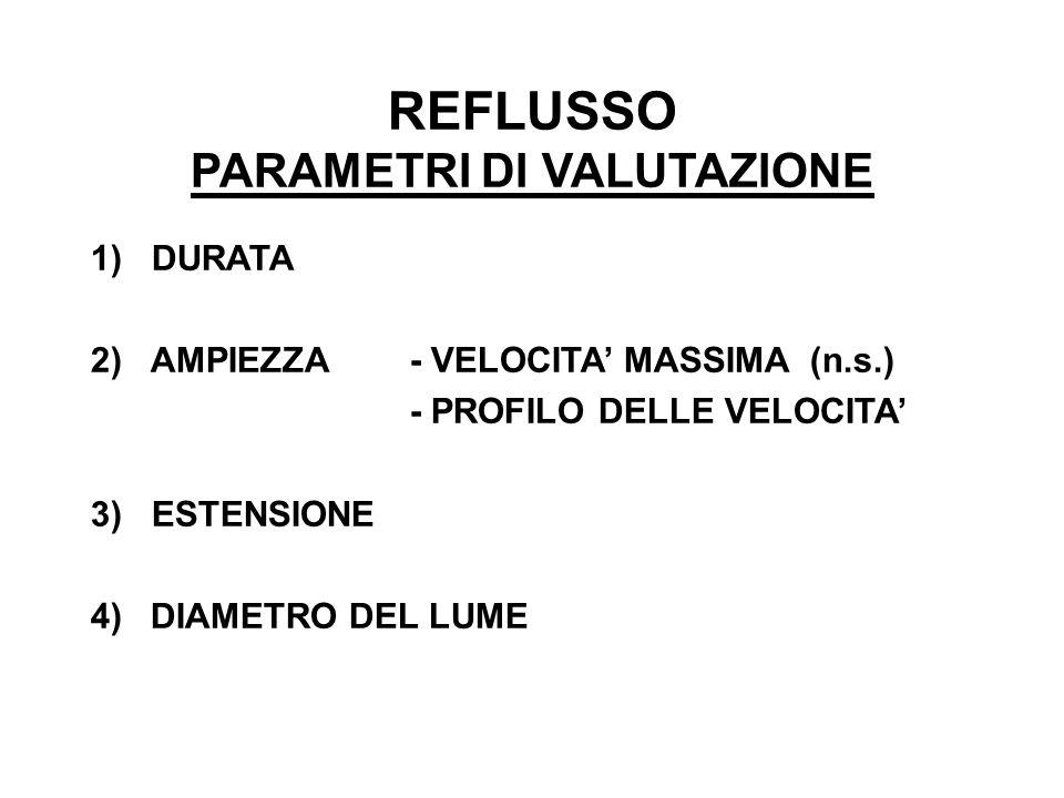 REFLUSSO PARAMETRI DI VALUTAZIONE 1) DURATA 2) AMPIEZZA- VELOCITA MASSIMA (n.s.) - PROFILO DELLE VELOCITA 3) ESTENSIONE 4) DIAMETRO DEL LUME