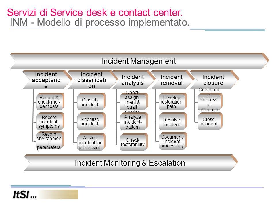 Servizi di Service desk e contact center. INM - Modello di processo implementato. Incident acceptanc e Incident Management Record & check inci- dent d