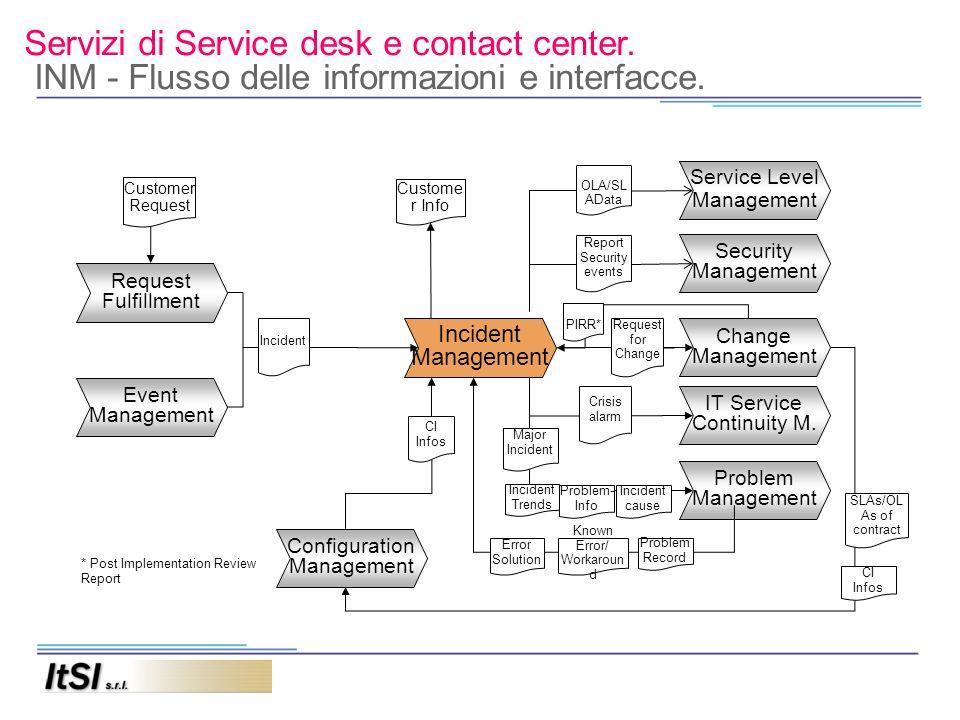 Servizi di Service desk e contact center. INM - Flusso delle informazioni e interfacce. Incident Management Problem Management Security Management Cha