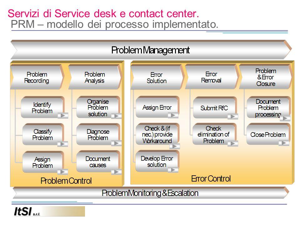 Servizi di Service desk e contact center. PRM – modello dei processo implementato.