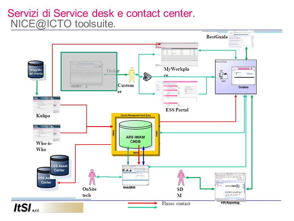Servizi di Service desk e contact center. NICE@ICTO toolsuite. Kulipa Who-is- Who MyWorkpla ce ESS Portal Custom er SD M OnSite tech Flusso contact Or