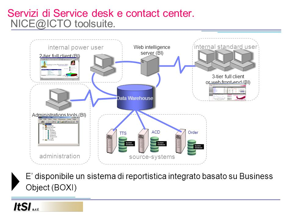 Servizi di Service desk e contact center. NICE@ICTO toolsuite. E disponibile un sistema di reportistica integrato basato su Business Object (BOXI) Web