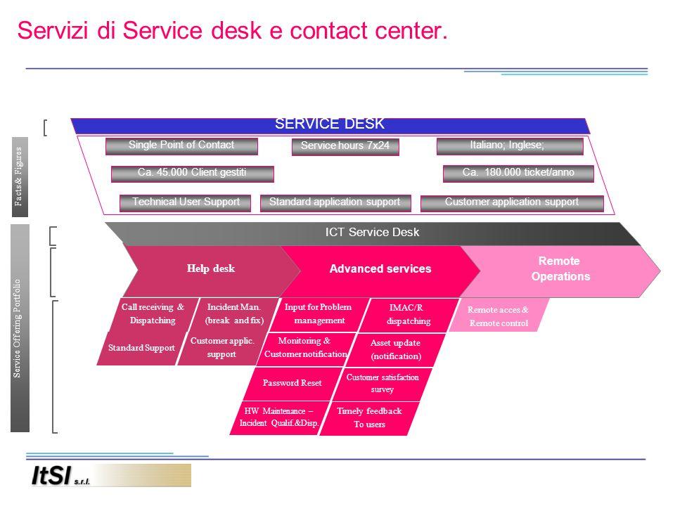 Servizi di Service desk e contact center. Call receiving & Dispatching Help desk Advanced services Remote Operations Monitoring & Customer notificatio