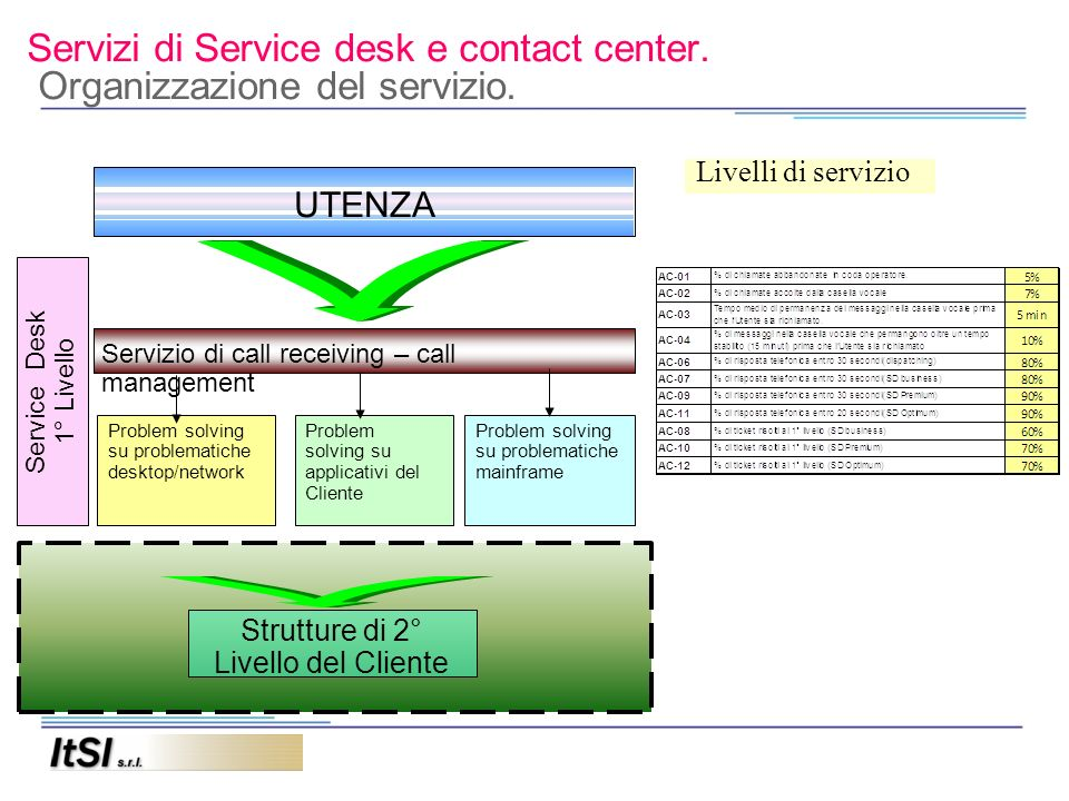 Servizi di Service desk e contact center.Punti di forza.