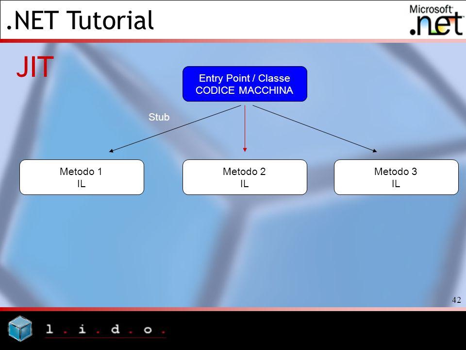 .NET Tutorial 42 JIT Entry Point / Classe CODICE MACCHINA Metodo 3 IL Metodo 2 IL Metodo 1 IL Stub