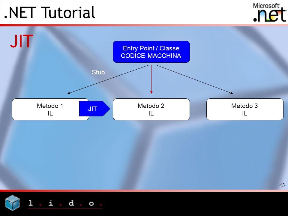 .NET Tutorial 43 JIT Entry Point / Classe CODICE MACCHINA Metodo 3 IL Metodo 2 IL Metodo 1 IL Stub JIT