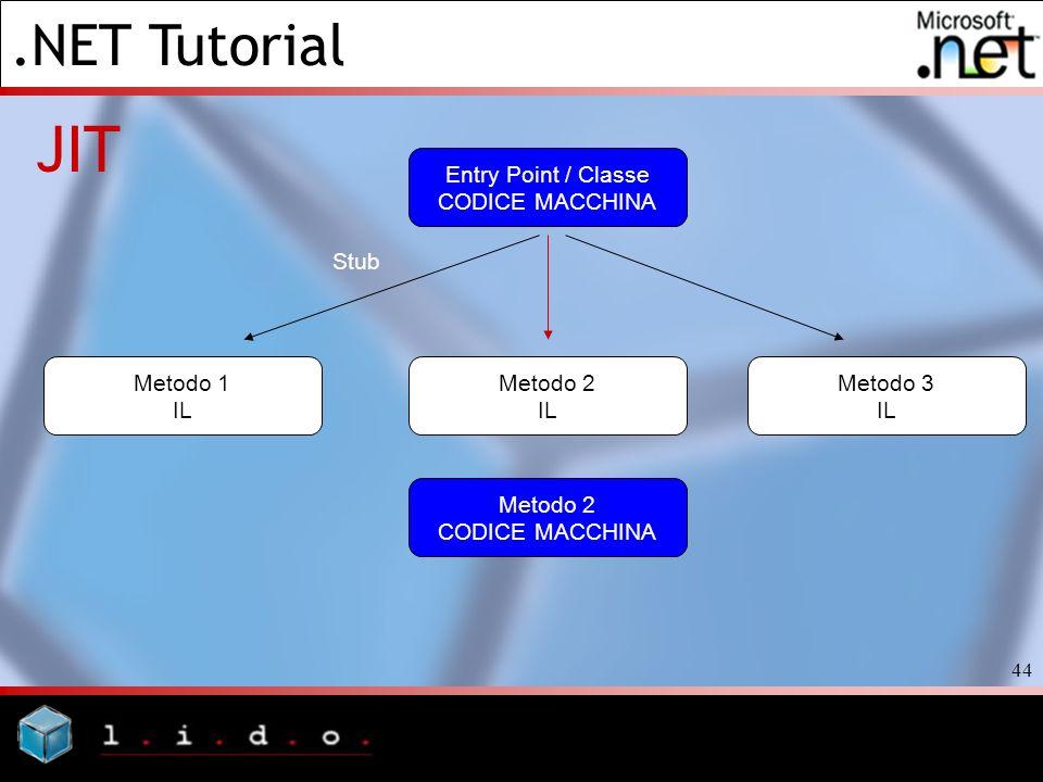.NET Tutorial 44 JIT Entry Point / Classe CODICE MACCHINA Metodo 3 IL Metodo 2 IL Metodo 1 IL Stub Metodo 2 CODICE MACCHINA