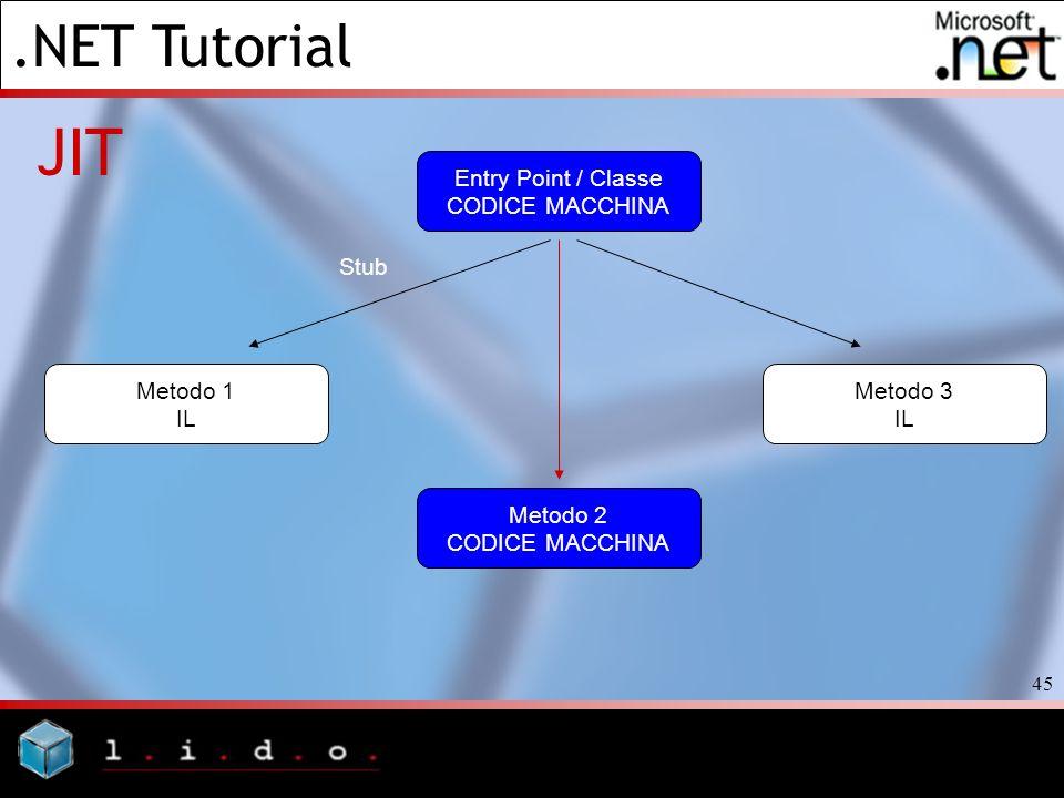 .NET Tutorial 45 JIT Entry Point / Classe CODICE MACCHINA Metodo 3 IL Metodo 1 IL Stub Metodo 2 CODICE MACCHINA