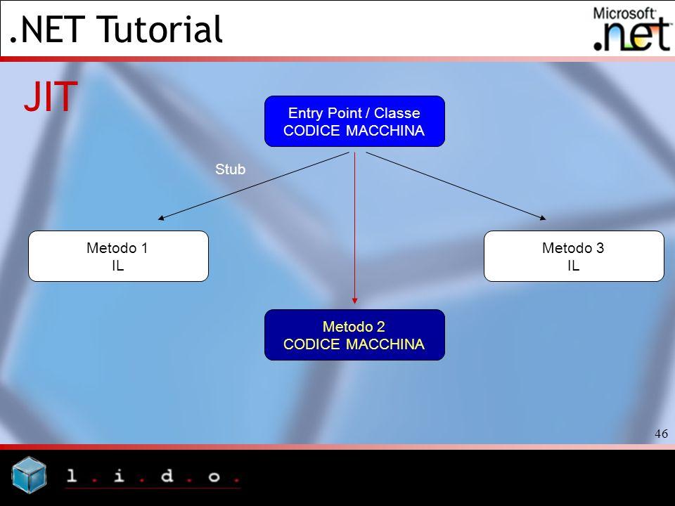 .NET Tutorial 46 JIT Entry Point / Classe CODICE MACCHINA Metodo 3 IL Metodo 1 IL Stub Metodo 2 CODICE MACCHINA