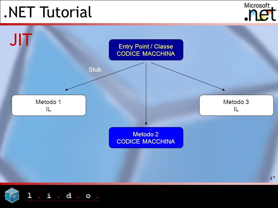 .NET Tutorial 47 JIT Entry Point / Classe CODICE MACCHINA Metodo 3 IL Metodo 1 IL Stub Metodo 2 CODICE MACCHINA