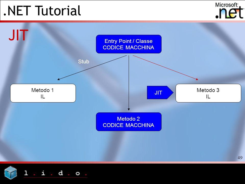 .NET Tutorial 49 JIT Entry Point / Classe CODICE MACCHINA Metodo 3 IL Metodo 1 IL Stub Metodo 2 CODICE MACCHINA JIT