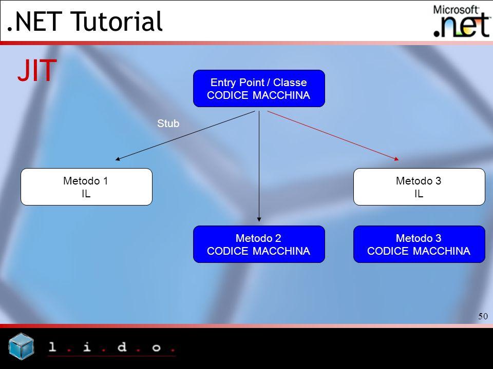 .NET Tutorial 50 JIT Entry Point / Classe CODICE MACCHINA Metodo 3 IL Metodo 1 IL Stub Metodo 2 CODICE MACCHINA Metodo 3 CODICE MACCHINA