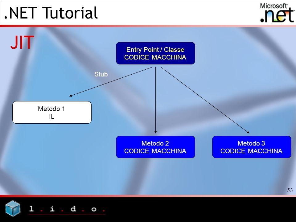 .NET Tutorial 53 JIT Entry Point / Classe CODICE MACCHINA Metodo 1 IL Stub Metodo 2 CODICE MACCHINA Metodo 3 CODICE MACCHINA