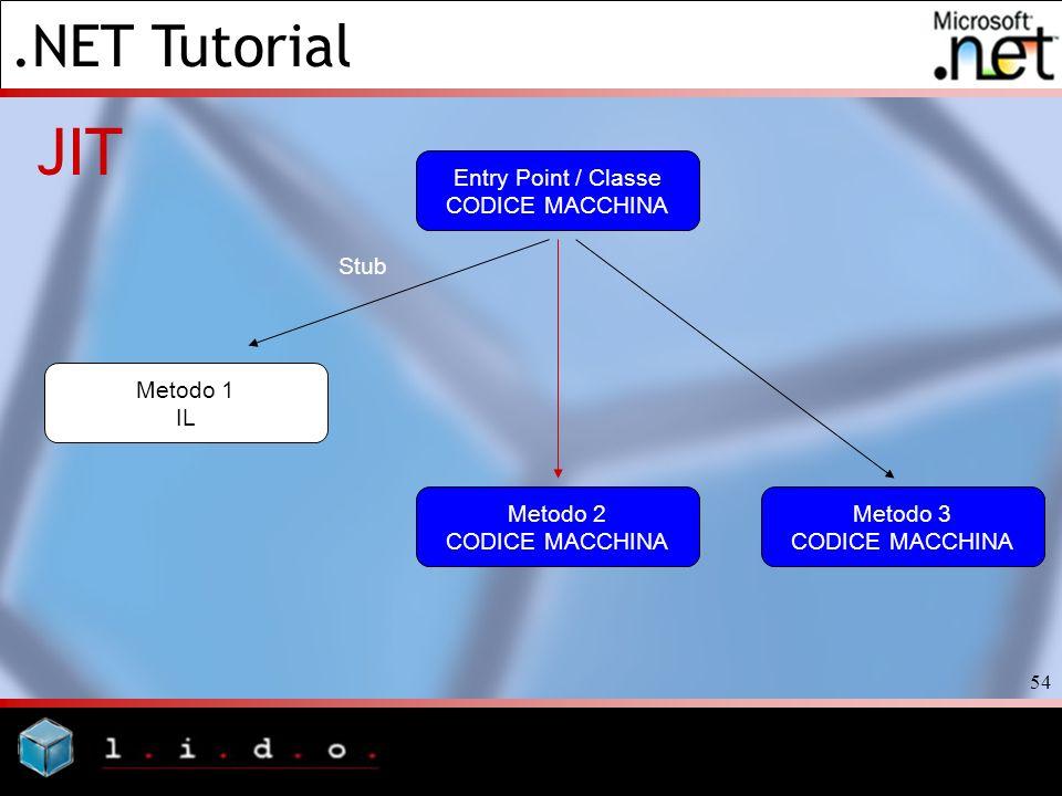 .NET Tutorial 54 JIT Entry Point / Classe CODICE MACCHINA Metodo 1 IL Stub Metodo 2 CODICE MACCHINA Metodo 3 CODICE MACCHINA