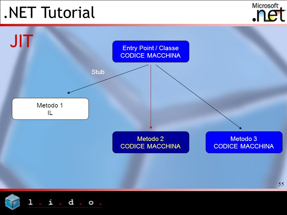 .NET Tutorial 55 JIT Entry Point / Classe CODICE MACCHINA Metodo 1 IL Stub Metodo 2 CODICE MACCHINA Metodo 3 CODICE MACCHINA