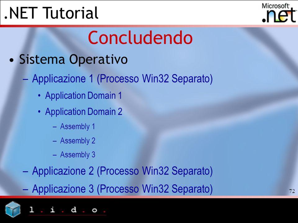 .NET Tutorial 72 Concludendo Sistema Operativo –Applicazione 1 (Processo Win32 Separato) Application Domain 1 Application Domain 2 –Assembly 1 –Assemb