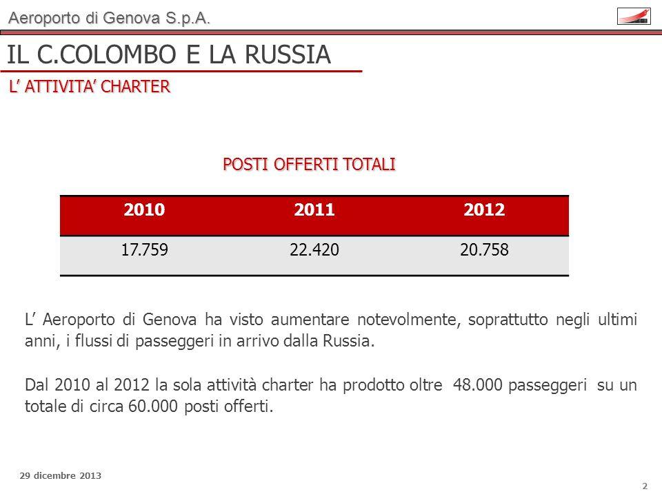 Aeroporto di Genova S.p.A. 29 dicembre 2013 IL C.COLOMBO E LA RUSSIA L ATTIVITA CHARTER 2 201020112012 17.75922.42020.758 L Aeroporto di Genova ha vis