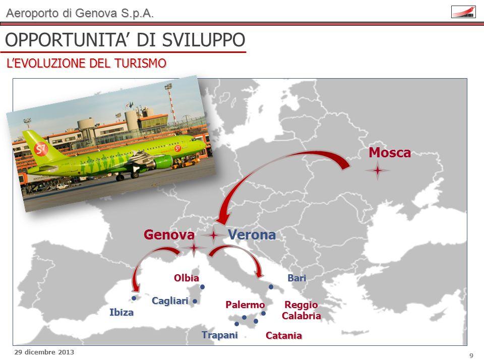 Aeroporto di Genova S.p.A. 29 dicembre 2013 9 Catania Cagliari Trapani BariOlbia Genova Ibiza Palermo Reggio Calabria OPPORTUNITA DI SVILUPPO LEVOLUZI