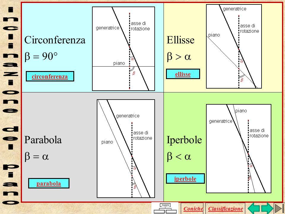 Con il termine CONICA si indica la curva che si ottiene come sezione tra un cono indefinito e un piano che non passa per il vertice del cono stesso. I