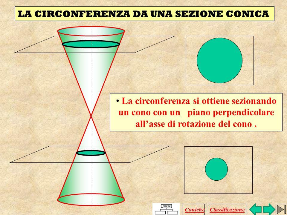 Circonferenza Ellisse Parabola Iperbole circonferenza ellisse parabola iperbole Coniche Classificazione