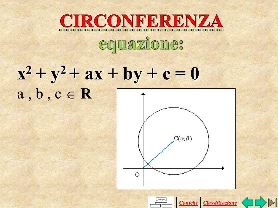 Luogo geometrico dei punti P del piano aventi dal punto fisso C, centro, distanza uguale al raggio, r. Coniche Classificazione