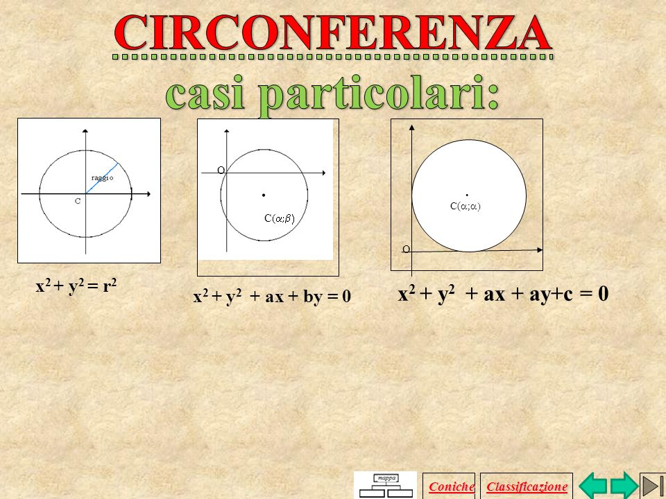 x 2 + y 2 + ax + by + c = 0 a, b, c R centro: C (a/2 b/2) raggio: r = Coniche Classificazione