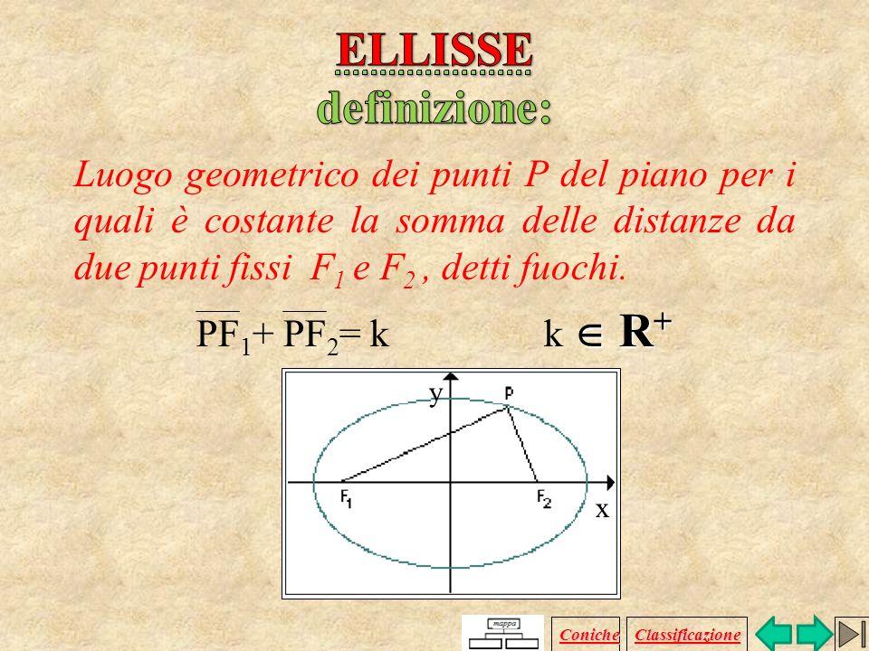 Definizione Equazione Grafici Formule Ellisse traslata Coniche Classificazione