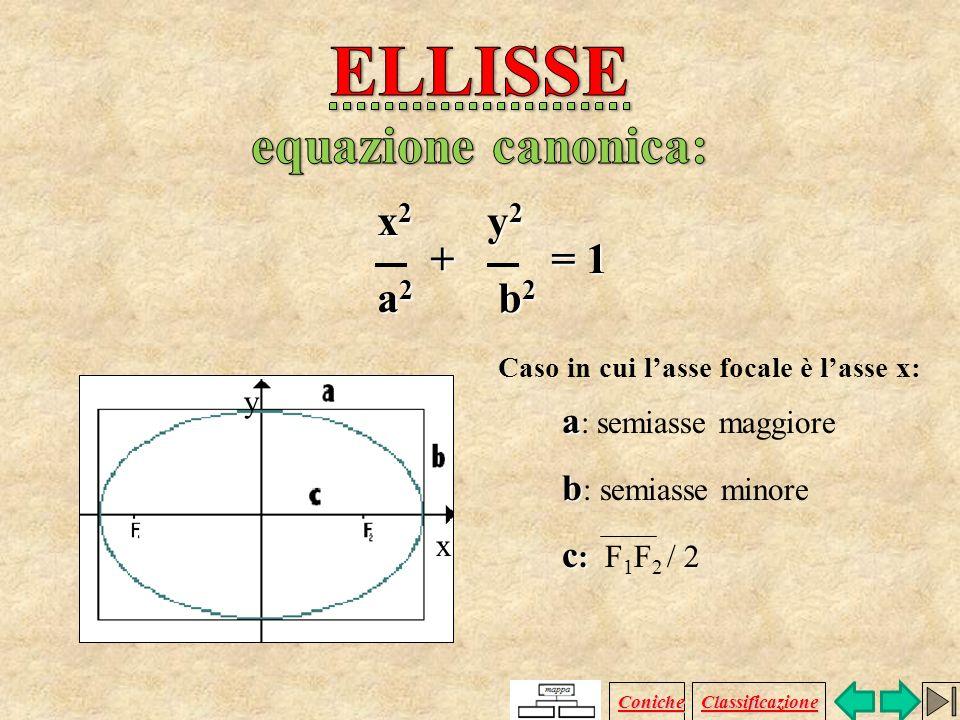 Luogo geometrico dei punti P del piano per i quali è costante la somma delle distanze da due punti fissi F 1 e F 2, detti fuochi. R + PF 1 + PF 2 = kk